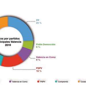 VOTOS2019-Graficas Sondeo Estimación Voto Sigma3 para el IIC-Low
