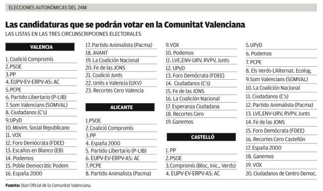 La C. Valenciana es donde más partidos se han inscrito para las autonómicas del 24M